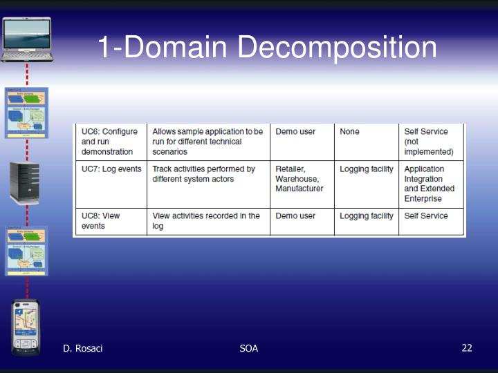 1-Domain Decomposition