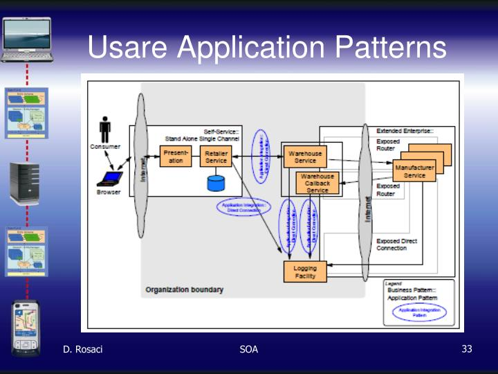 Usare Application Patterns