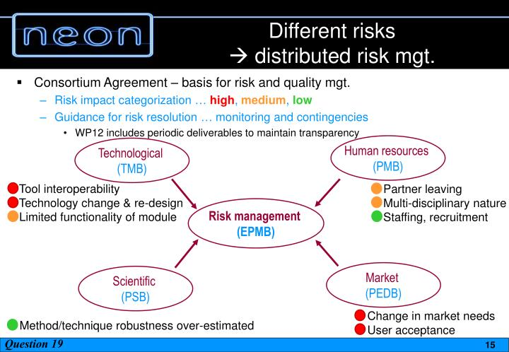 Different risks