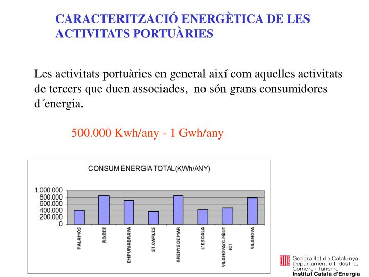 CARACTERITZACIÓ ENERGÈTICA DE LES ACTIVITATS PORTUÀRIES