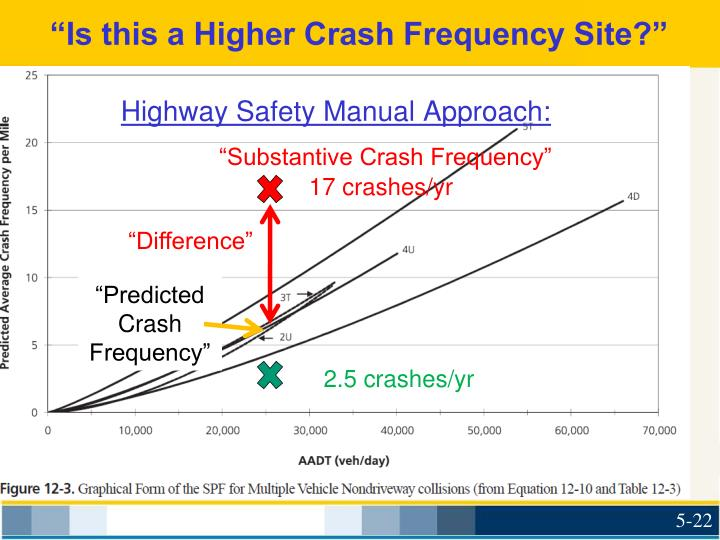 """Is this a Higher Crash Frequency Site?"""