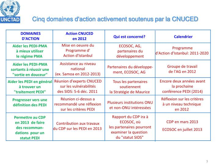 Cinq domaines d'action activement soutenus par la CNUCED