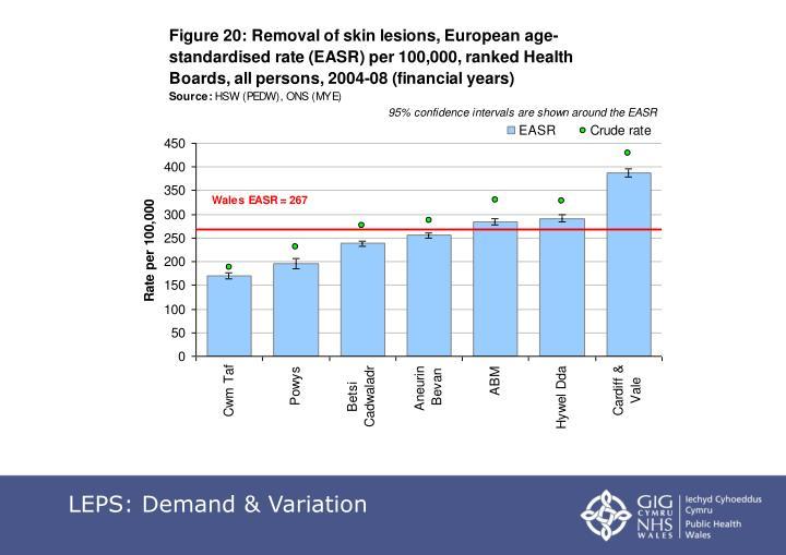 LEPS: Demand & Variation