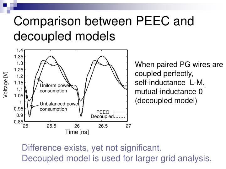 Comparison between PEEC and decoupled models