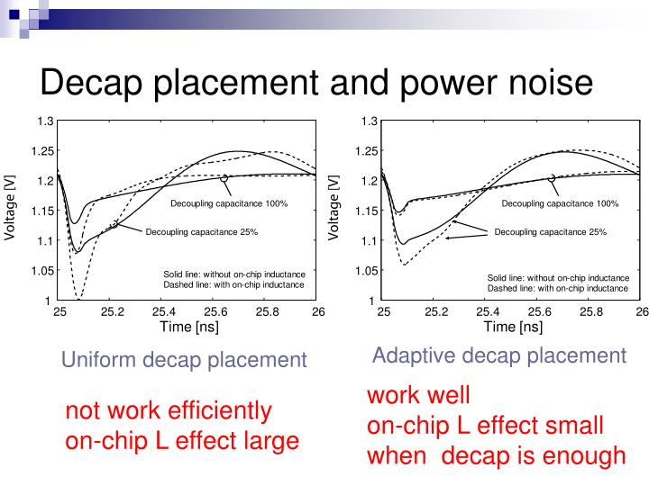 Decap placement and power noise