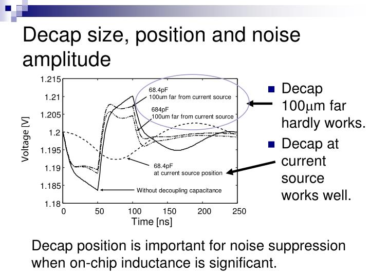 Decap size, position and noise amplitude
