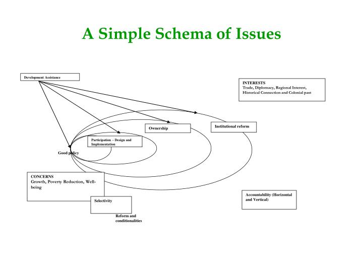 A Simple Schema of Issues