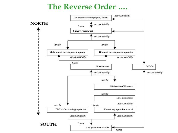 The Reverse Order ….