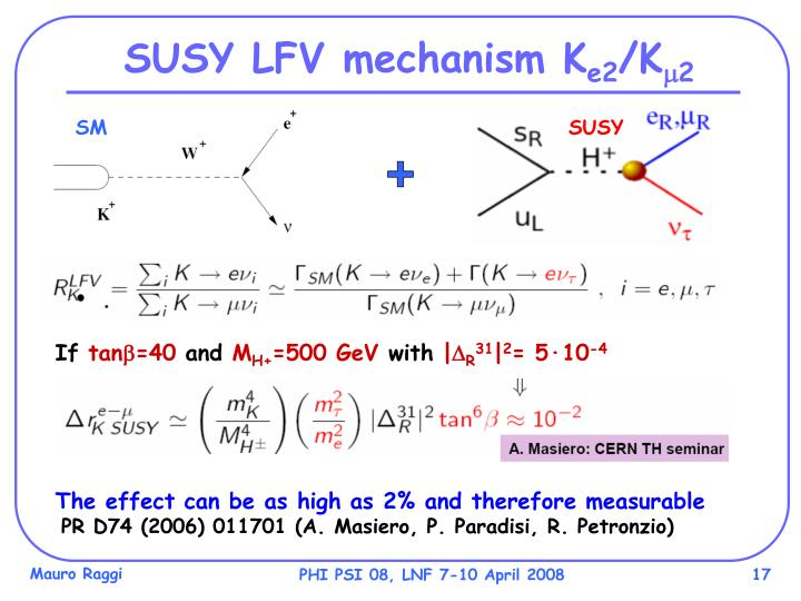 SUSY LFV mechanism K