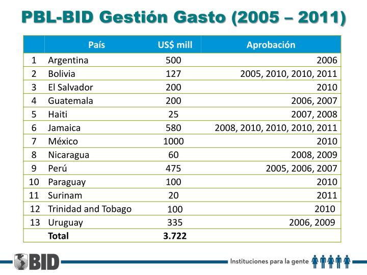 PBL-BID Gestión Gasto