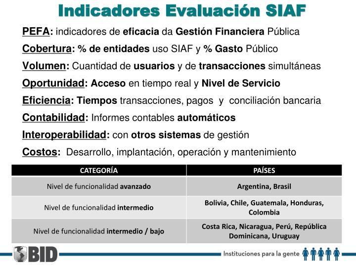 Indicadores Evaluación SIAF
