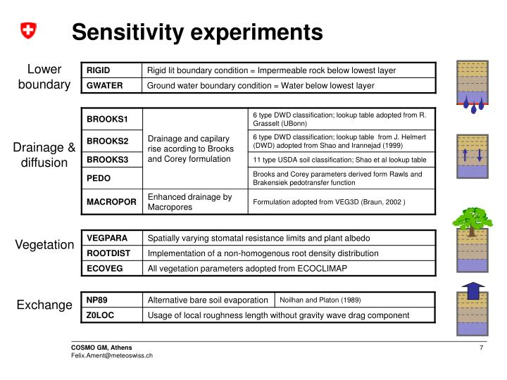 Sensitivity experiments