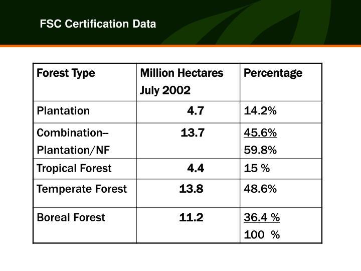 FSC Certification Data