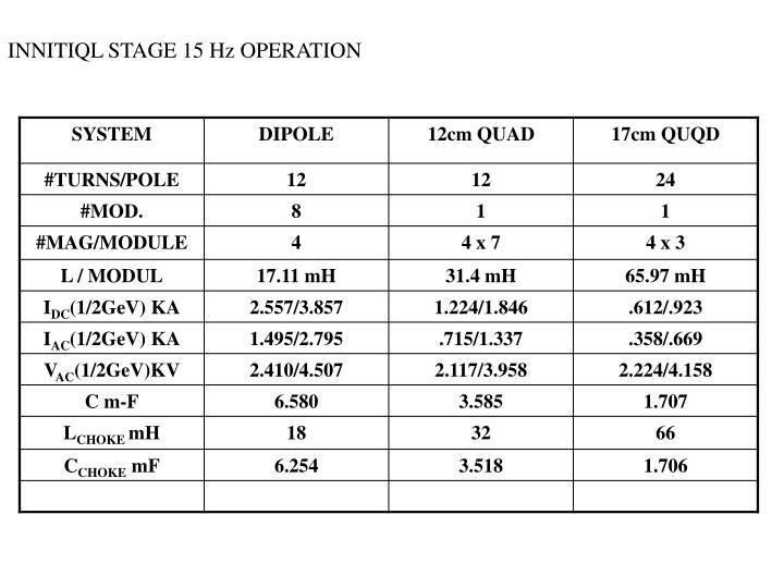 INNITIQL STAGE 15 Hz OPERATION