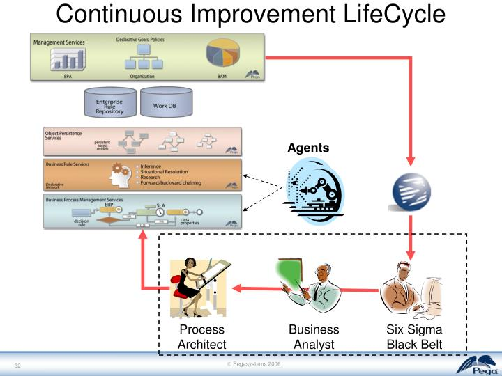 Continuous Improvement LifeCycle