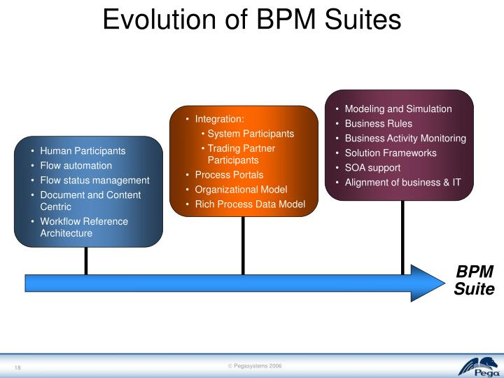 Evolution of BPM Suites