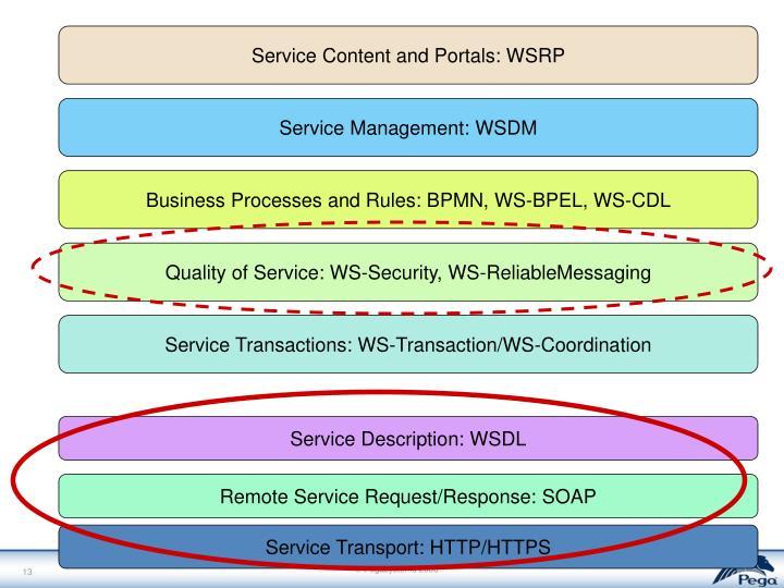 Service Content and Portals: WSRP