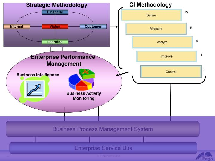 CI Methodology