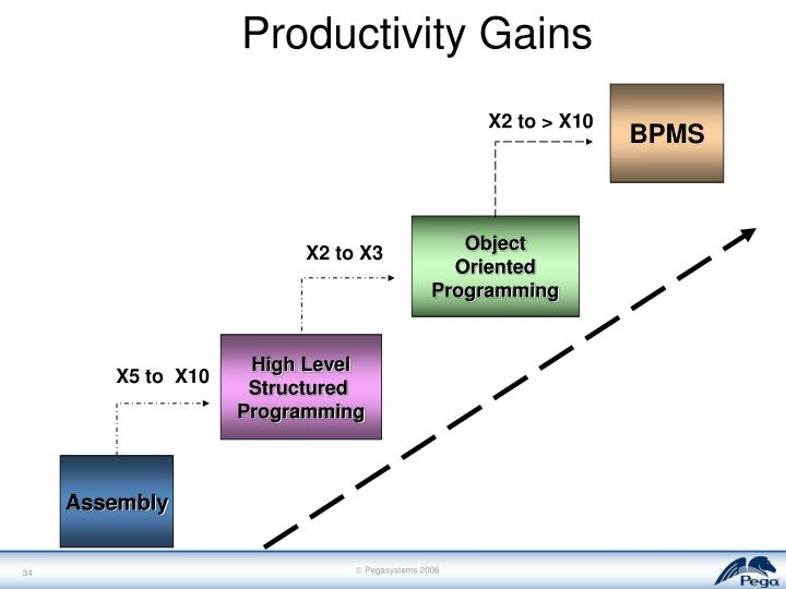 Productivity Gains