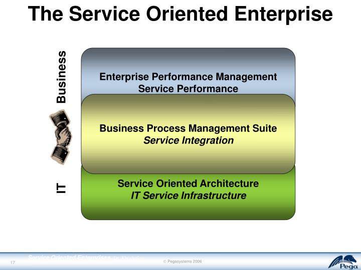 The Service Oriented Enterprise