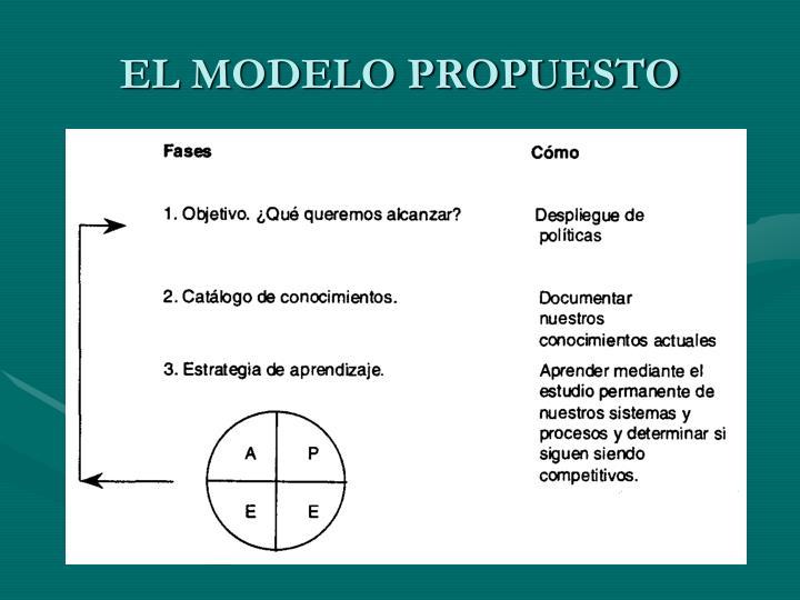 EL MODELO PROPUESTO