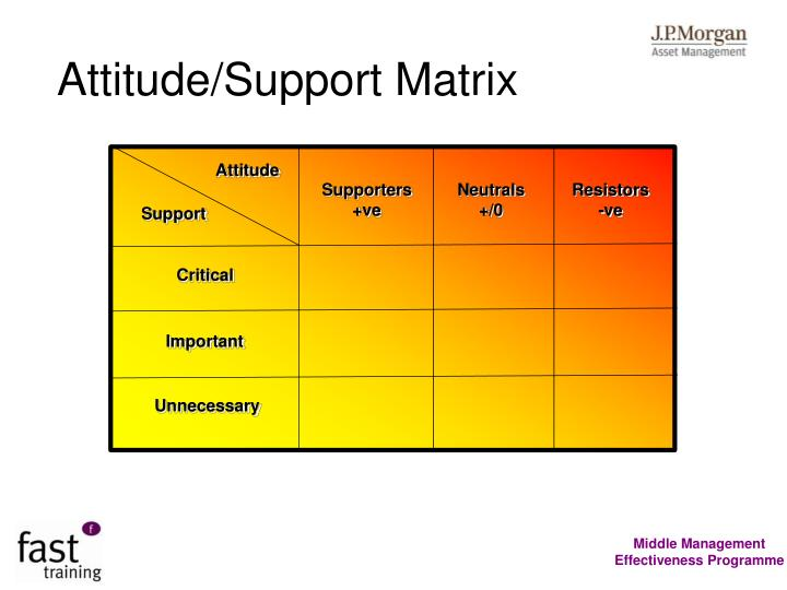 Attitude/Support Matrix
