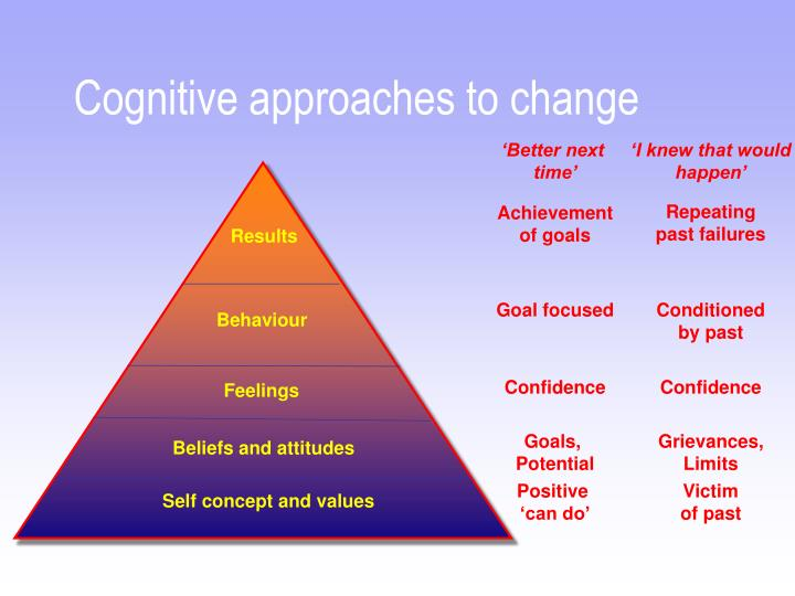 Cognitive approaches to change