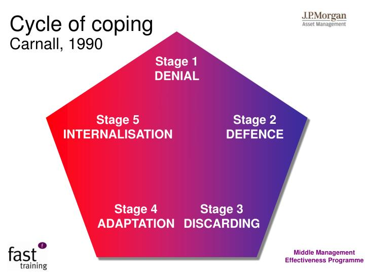 Cycle of coping