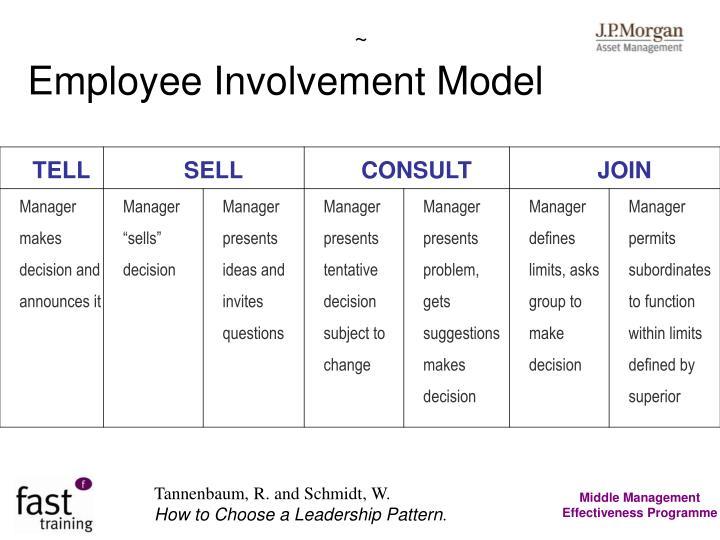 Employee Involvement Model