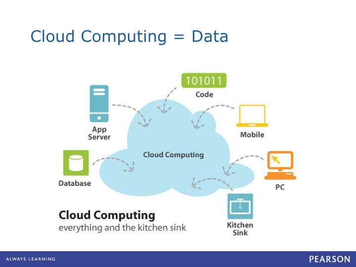 Cloud Computing = Data