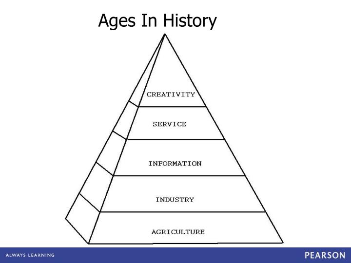 Ages In History