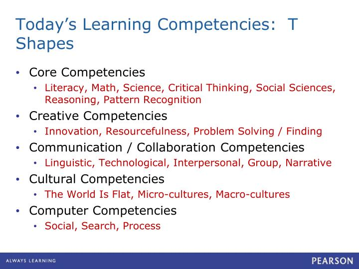 Today's Learning Competencies:  T Shapes