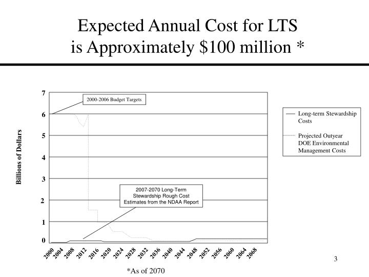 Expected Annual Cost for LTS