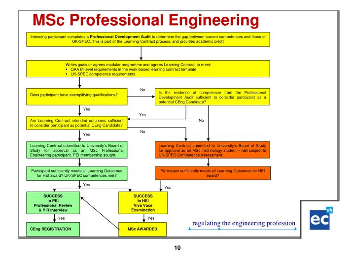 MSc Professional Engineering