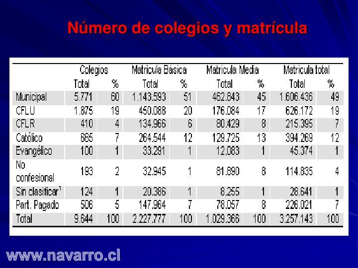 Número de colegios y matrícula