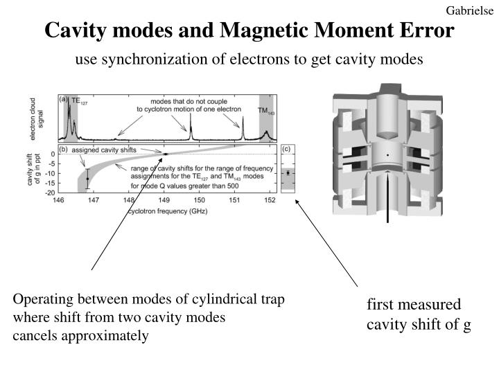 Cavity modes and Magnetic Moment Error