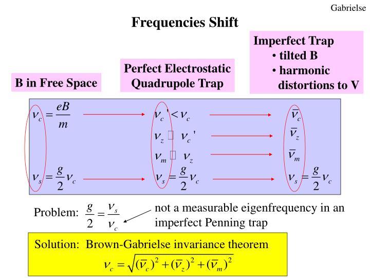 Solution:  Brown-Gabrielse invariance theorem