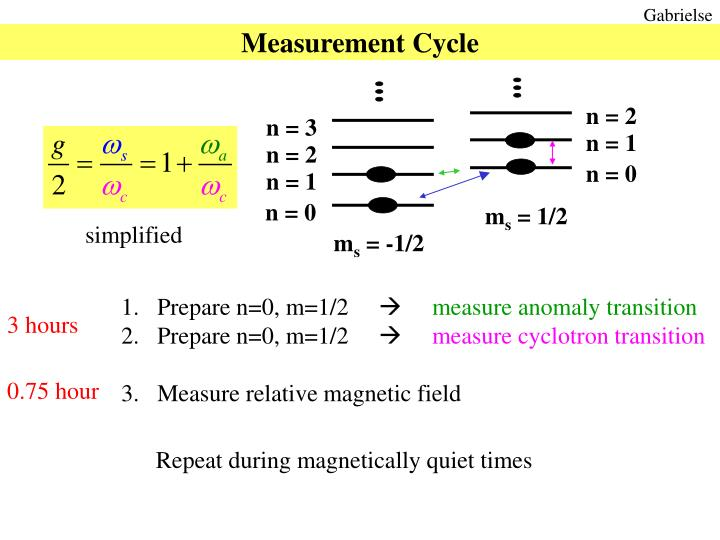 Measurement Cycle