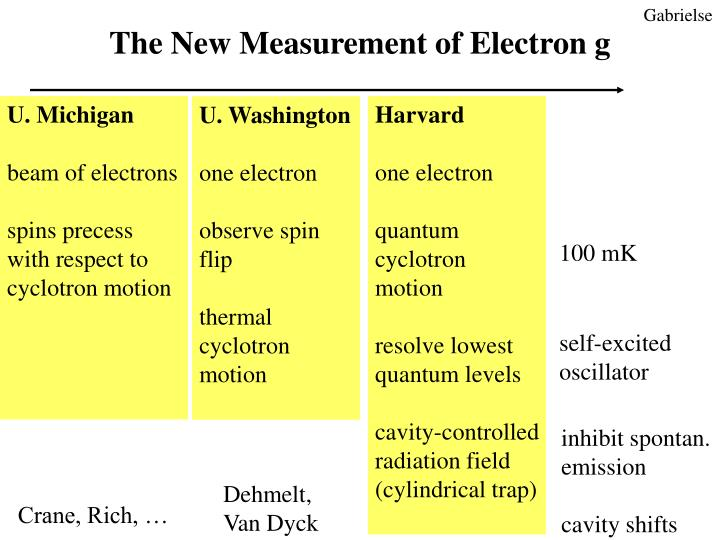 The New Measurement of Electron g