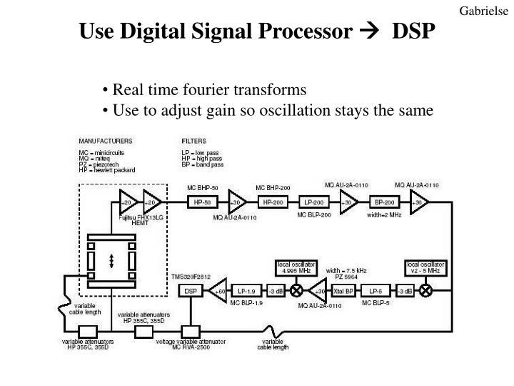 Use Digital Signal Processor