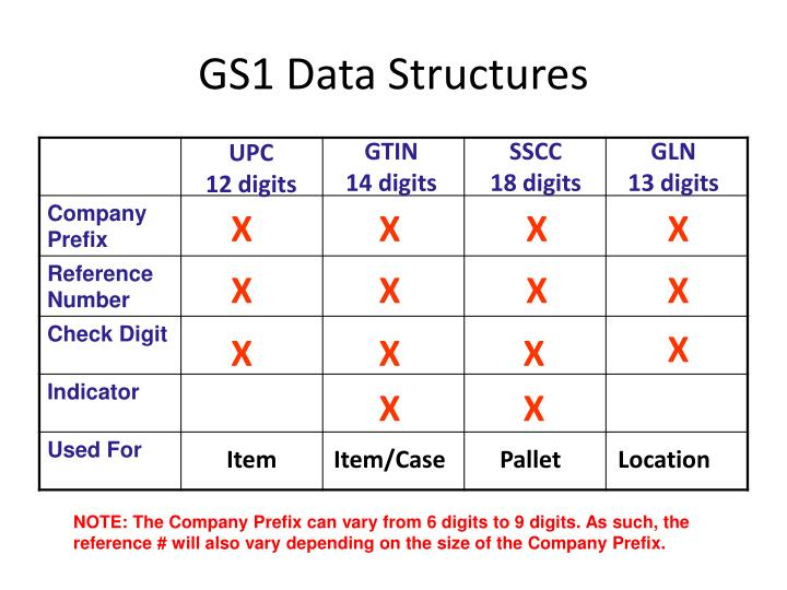 Gs1 data structures