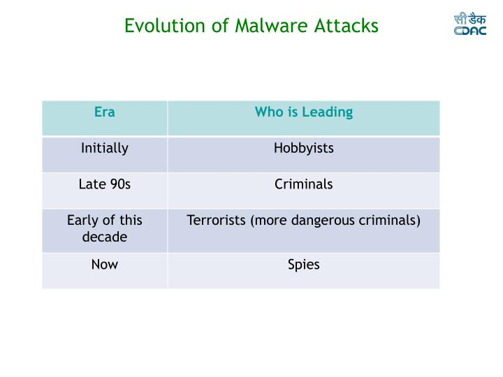 Evolution of Malware Attacks