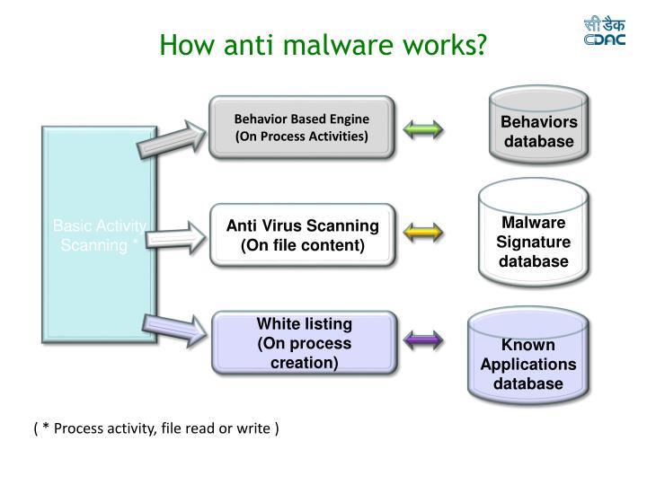 How anti malware works?