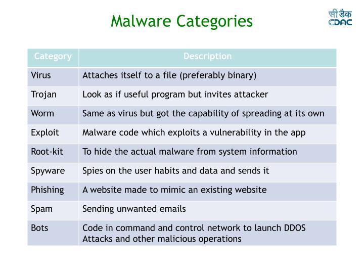 Malware Categories