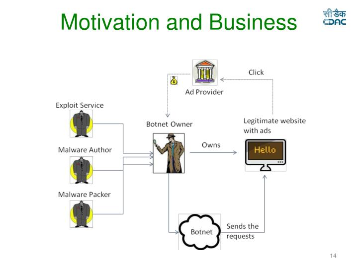 Motivation and Business