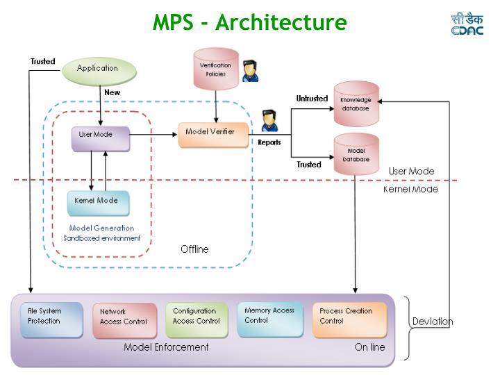 MPS - Architecture