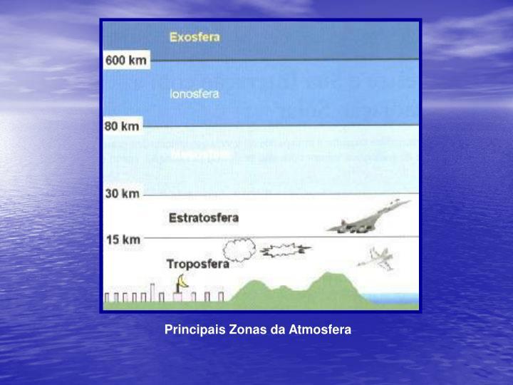 Principais Zonas da Atmosfera