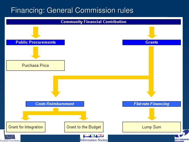 Financing: General Commission rules