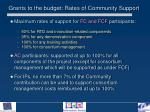 grants to the budget rates of community support