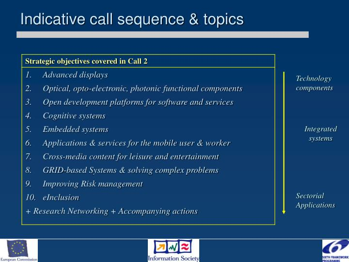 Indicative call sequence & topics